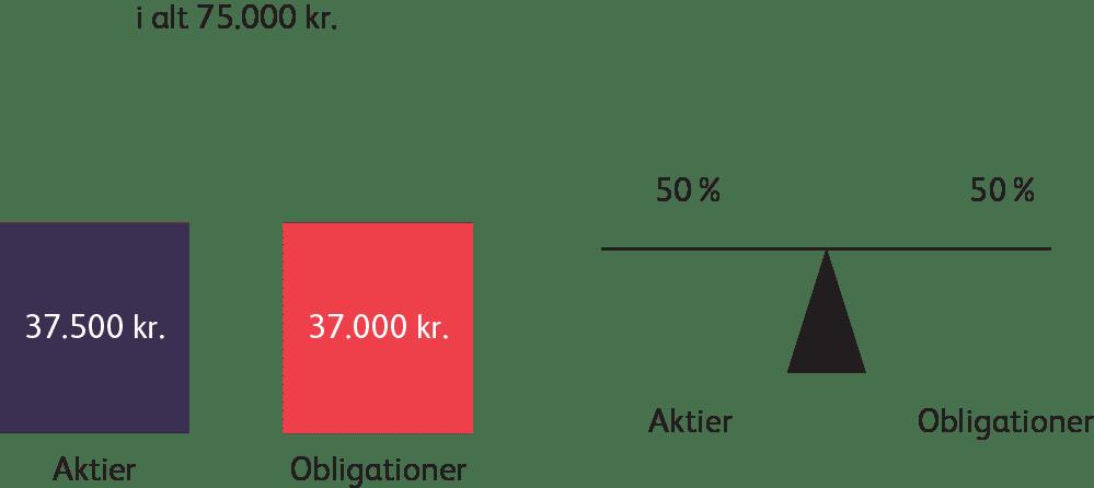 Sparindex rebalancering